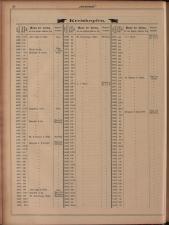 Gambrinus, Brauerei- und Hopfen-Zeitung 18930101 Seite: 28